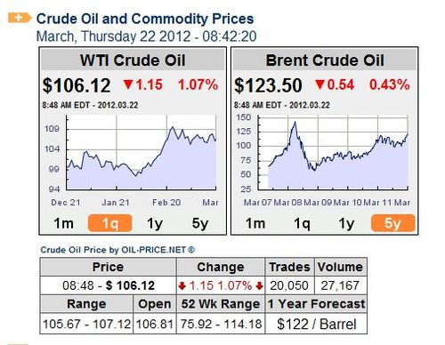 Oil-prices-120322